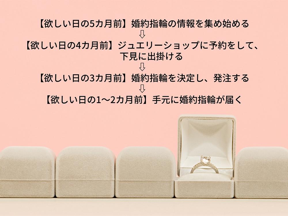 婚約指輪 購入スケジュール