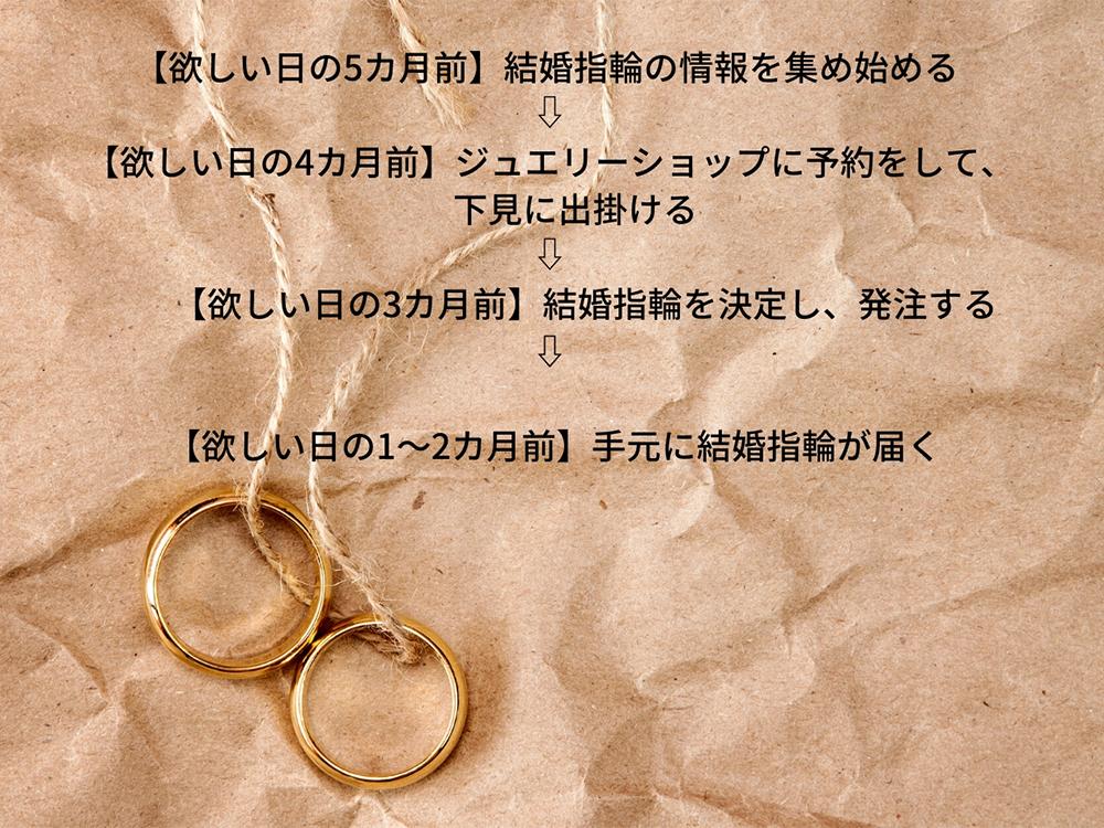 結婚指輪購入のスケジュール