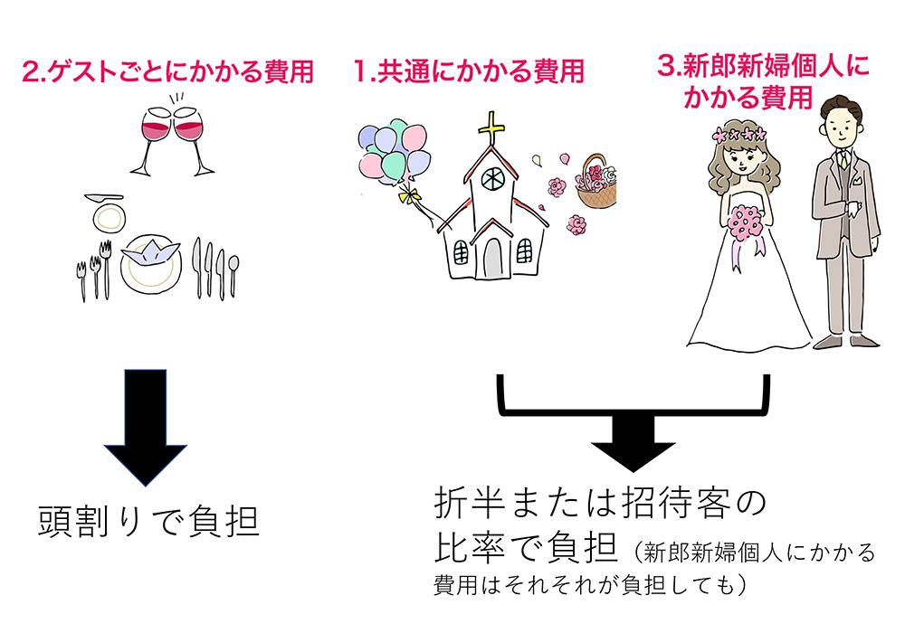 結婚式の費用分担